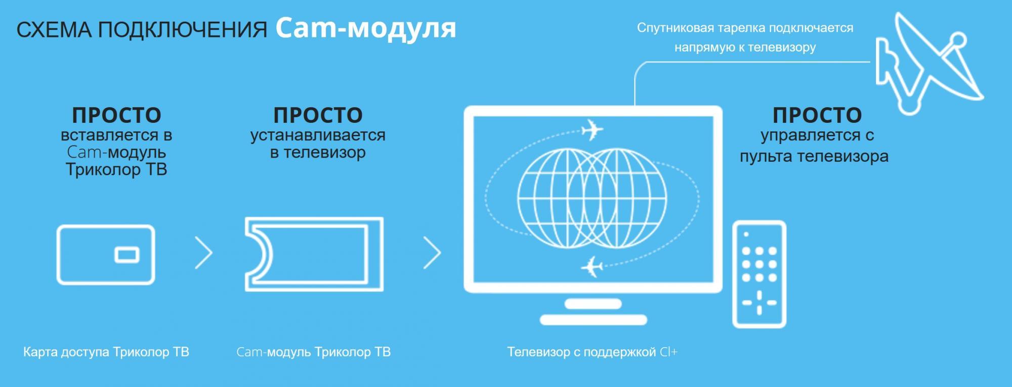 Как вставлять сам модуль мтс в телевизоре